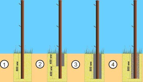 1 – забивка, 2 – частичная бетонировка, 3 – полная бетонировка, 4 – забутовка щебнем