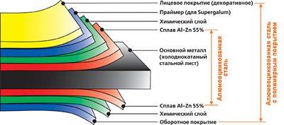 Алюмооцинкованный лист