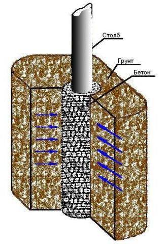 Бетонирование металлической опоры забора