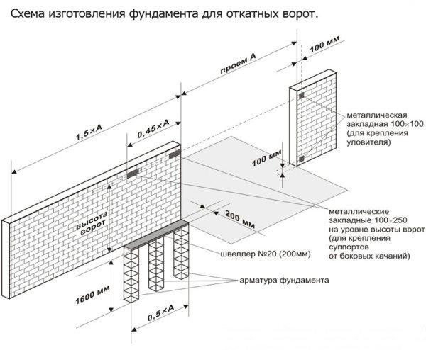 Чертеж фундамента для откатных ворот, позволяющий вычислить габариты основание, отталкиваясь от ширины проема