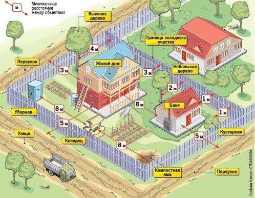 Детальный план расположения жилых строений и хозяйственных построек с указанием минимально допустимого расстояния по отношению к забору, проезжей части и соседнему участку
