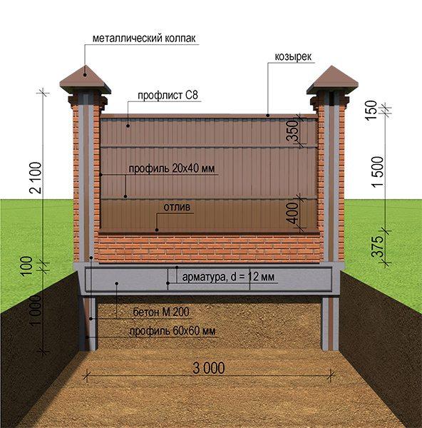 Детальный проект установки кирпичного забора, с типичным фундаментом и указанием необходимых размеров