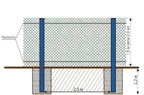 Фотоинструкция по креплению рабицы с использованием проволоки.