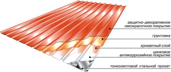 Качественное покрытие состоит из множества защитных слоев