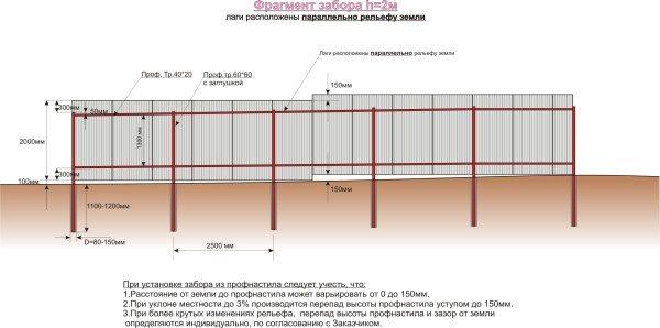 Как происходит крепление листов профнастила на забор с рельефом земли