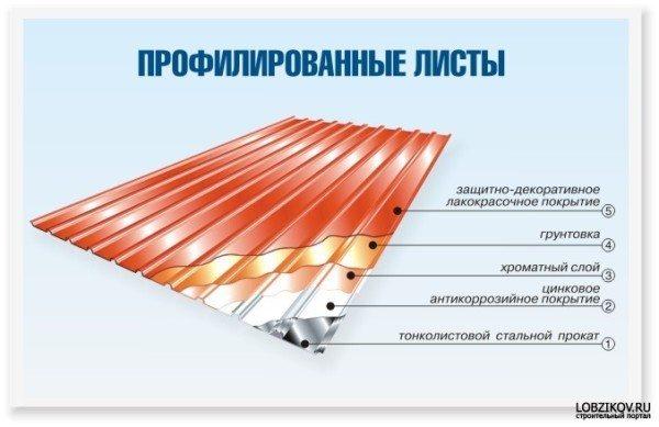как видите, лист проходит несколько этапов обработки, перед тем как поступает в продажу.