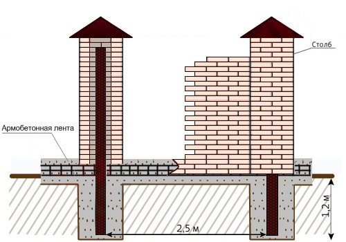 Кирпичные столбики для каркаса ограды