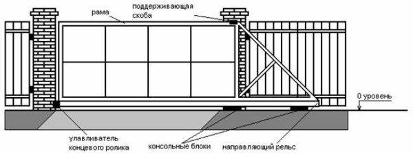 Конструкция откатных ворот.
