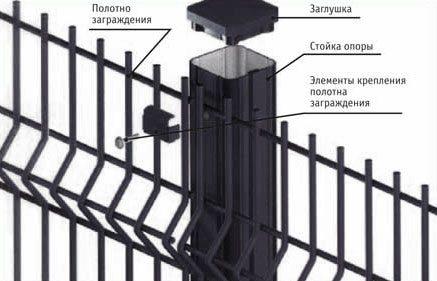 Монтаж секции механическим способом