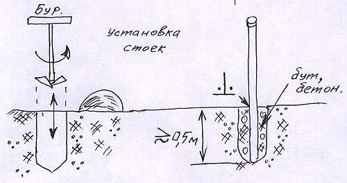 Монтаж стоек