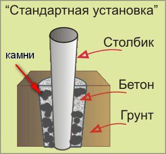Монтаж столбов для забора – схематическое изображение