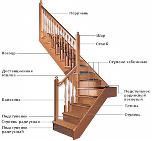 На этом фото вы можете видеть, из чего состоит ограждение, да и сама лестничная конструкция в целом