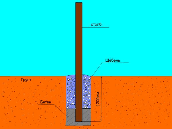 На рисунке показано как правильно устанавливаются металлические столбы