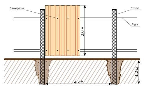 На рисунке приведен пример, как лучше всего соорудить забор из профнастила, при этом не потерять в прочности