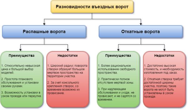 На схеме представлены сравнительные характеристики распашных и откатных ворот.
