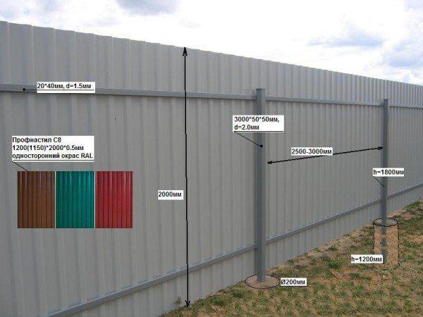 Основные элементы ограды