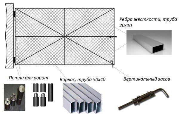Основные элементы ворот