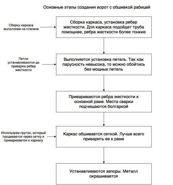 Основные этапы выполнения работ