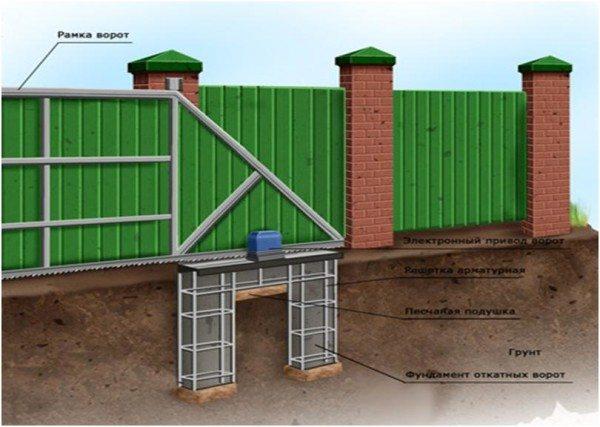 Подземная часть обеспечивает эффективно распределение нагрузок, сохраняя геометрию всей конструкции
