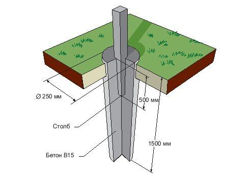 Правильная установка столбов обещает, что конструкция будет прочной и долговечной