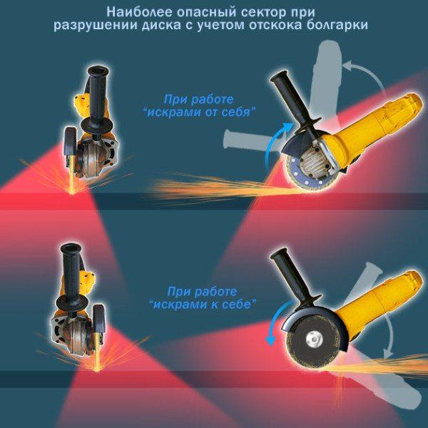Правильно держите инструмент, чтобы даже при разрушении диска минимизировать вероятность травм