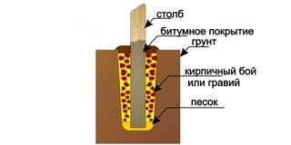 Процесс установки деревянной опоры