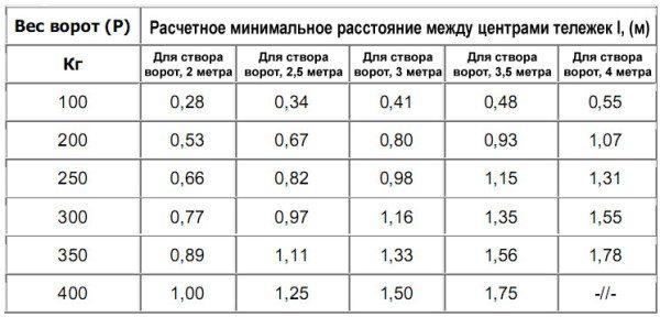 Расстояние между тележками в зависимости от размера и веса створки.