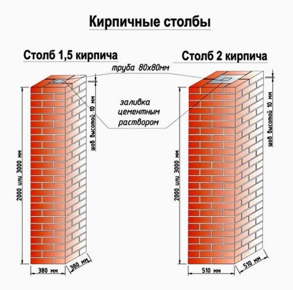 Размеры колонн из кирпича