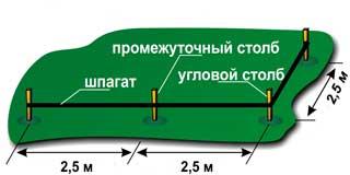 Разметка участка