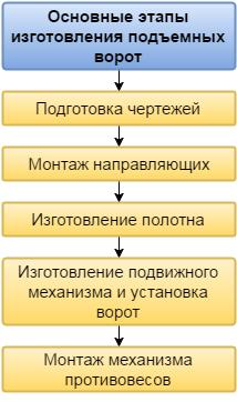 Схем работы