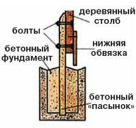 Схема фиксации опоры в земле и ее связка с остальными элементами