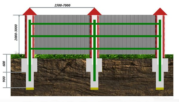 Схема крепления на кирпичные столбы