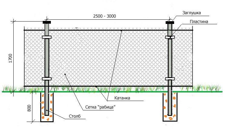 Схема натяжной ограды