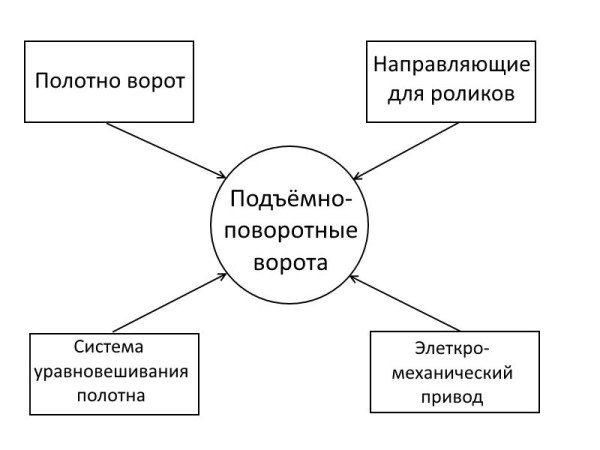 Схема основных функциональных элементов подъёмно-поворотных ворот