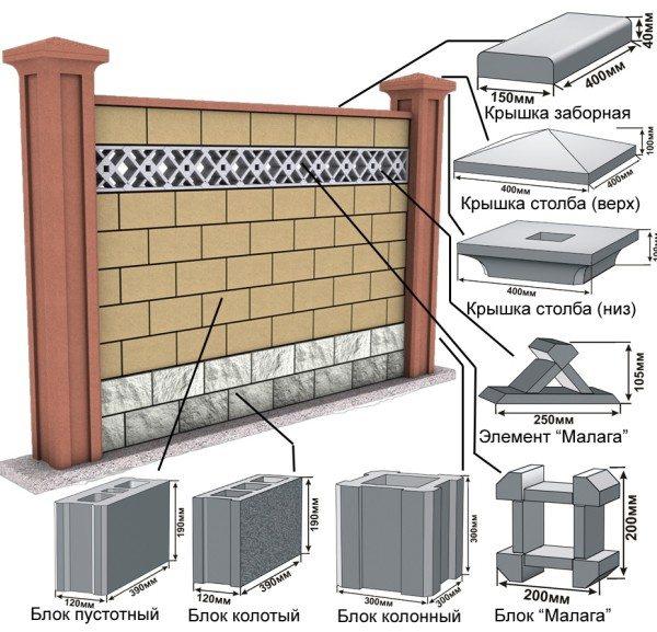Схема применения различных блочных элементов