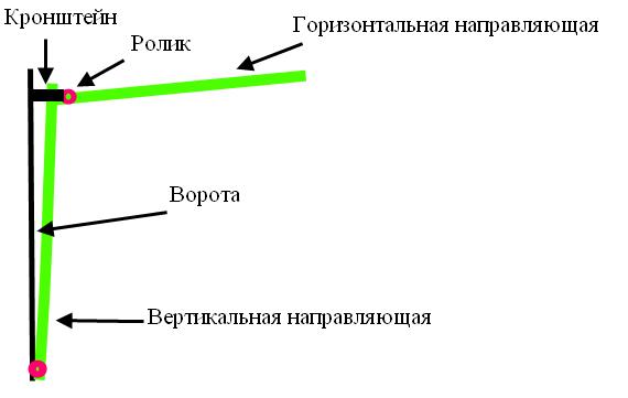 Схема расположения направляющих