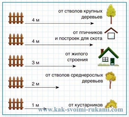 Схема, указывающая на минимальное расстояние от забора до объектов расположенных на территории, которую он огораживает