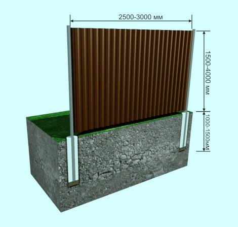 Схема установки ограды из профнастила.