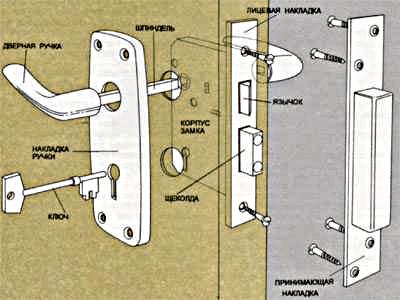 Схема установки врезной конструкции.