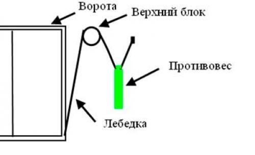 Схема устройства противовеса
