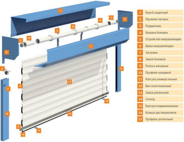 Схема устройства роллетных ворот