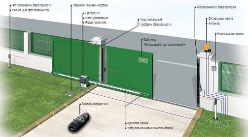Схематический проект с указанием всех дополнительных элементов и систем автоматического открывания