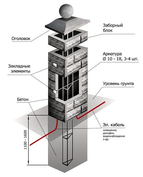 Схематическое изображение бетонного столба для ограждения