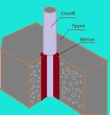 Схематическое изображение установки столба