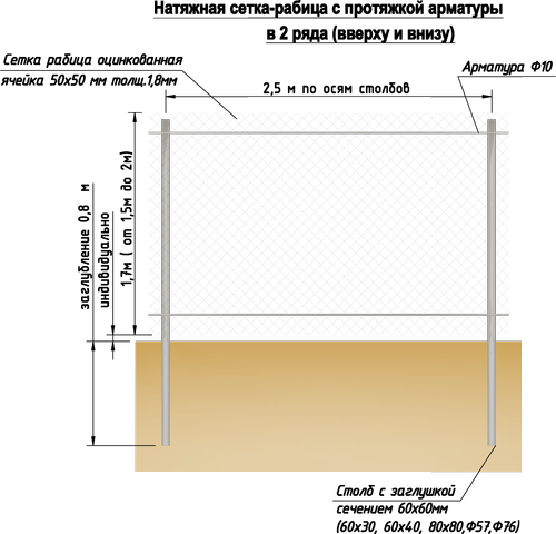 Схематическое изображение установки забора из рабицы.