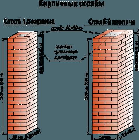 Устройство кирпичных столбов