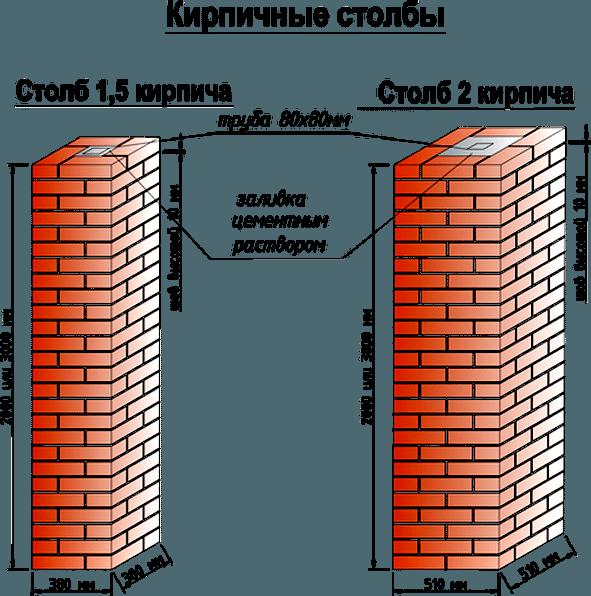 Варианты изготовления столбов из кирпича