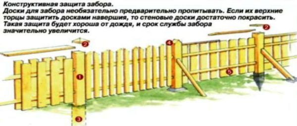 Варианты наверший для деревянных изгородей.