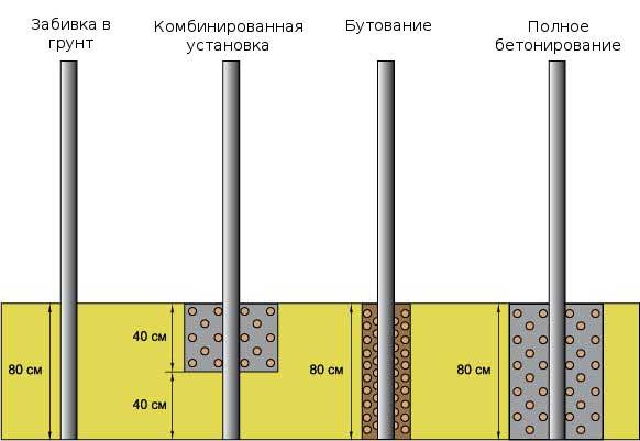 Варианты установки опор. В нашем случае используется полное бетонирование.
