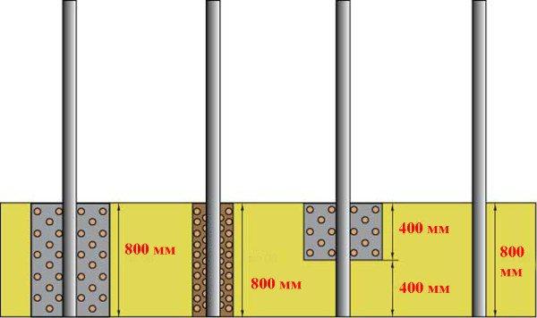 Варианты установки столбов для заборного каркаса